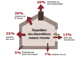 RepartitionDeperditionMaison