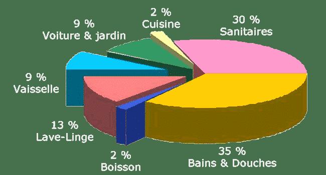 répartition consommation eau domestique