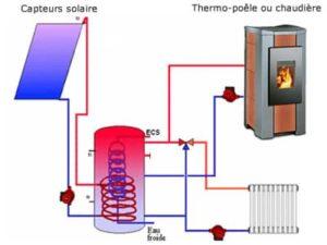 Chauffage bois et solaire